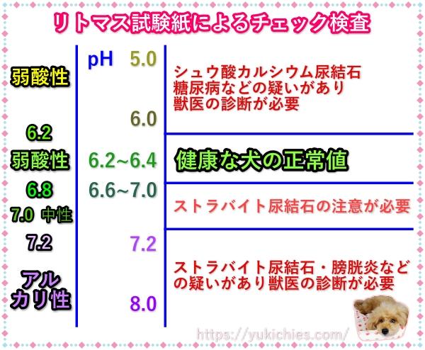 リトマス試験による犬の結石pH検査表
