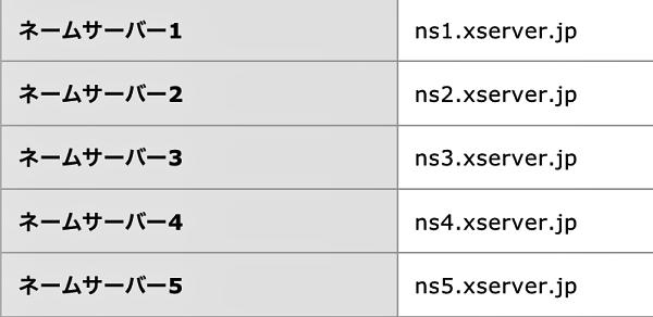 Xサーバー管理画面 サーバー情報ネームサーバー